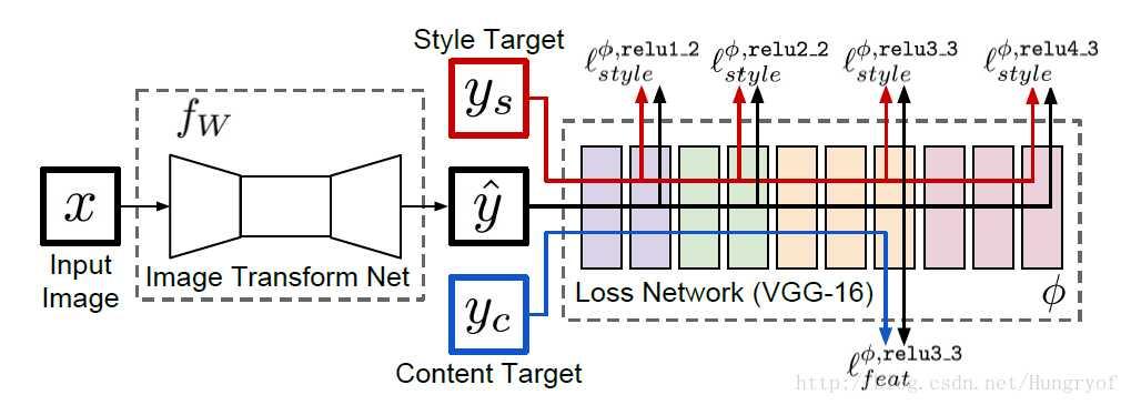 X为输入图片 fw 风格迁移的网络 yc就是X ys是风格后的图片 y帽为输入图片X经过fw 风格迁移的网络生成的图片 y帽在内容上与yc相类似,在风格上与ys相类似。 Fast Style Transfer的训练步骤如下: 1 输入一张图片x到fw中得到结果y帽 2 将y帽与yc输入到loss network(VGG-16)中,计算它的relu3_3的输出,并计算它们的均方误差作为content loss 3 将y帽与ys输入到loss network(VGG-16)中,计算它的relu1_2,rel