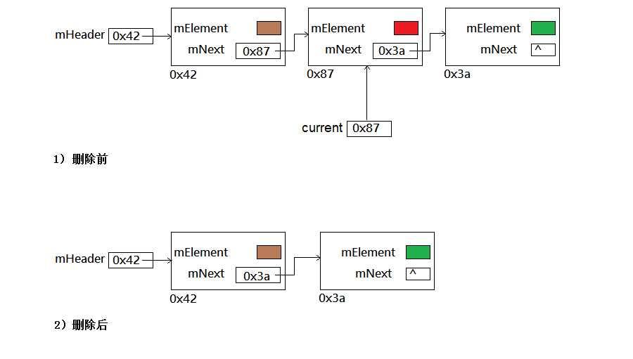 《java数据结构和算法》- 链表