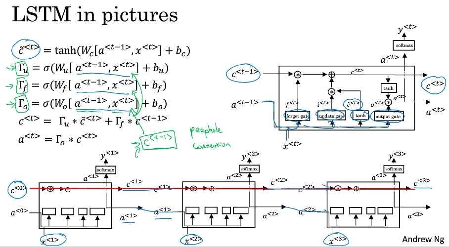 完整结构图lstm