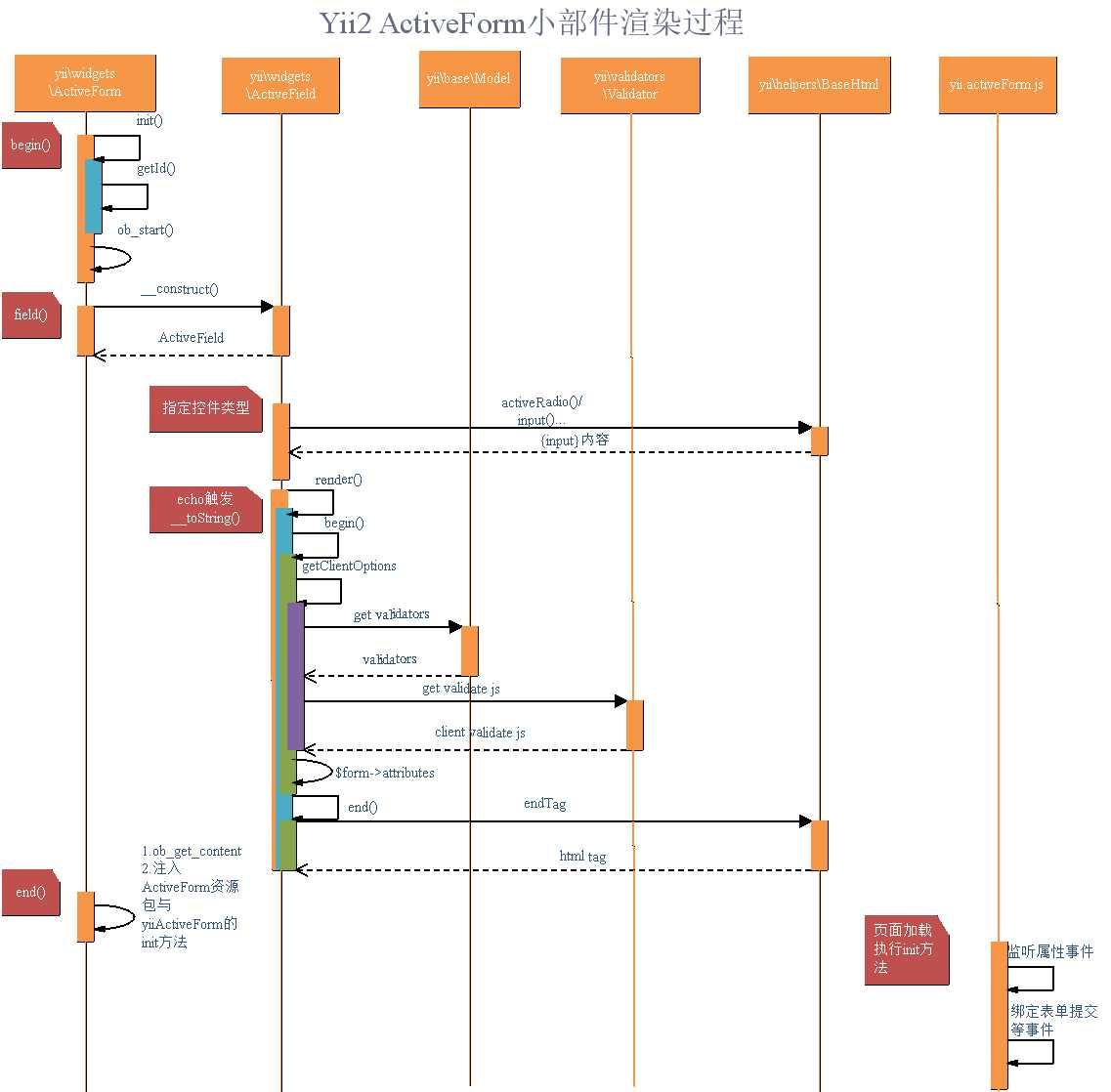 Yii2 ActiveForm小部件渲染過程- IT閱讀