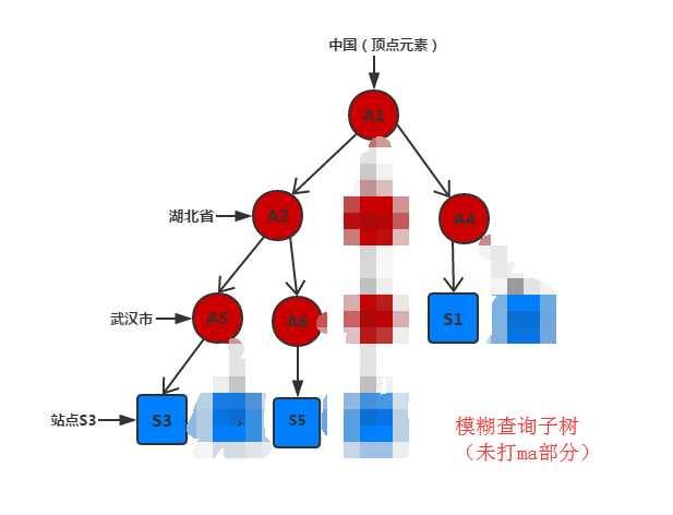 jstree下的模糊查询算法——树结构数据层次遍历和递归分治地深入应用