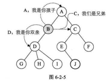 数据结构-树