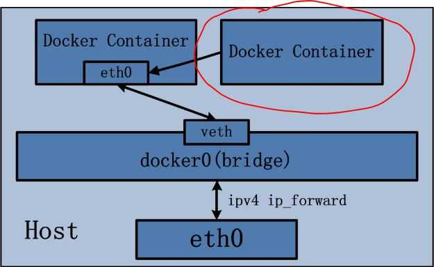 理解docker :docker 網絡