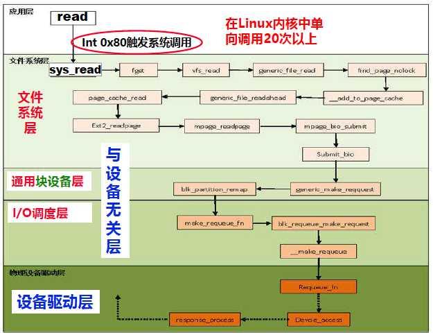 操作系统-i/o(5)i/o软件的层次结构