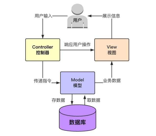 標簽:技術分享成本視圖之間targe程序alt分發lanmvc框架 如何設計一
