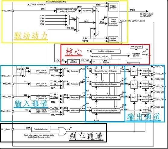 stm32高级定时器(转自:luowei_memory)