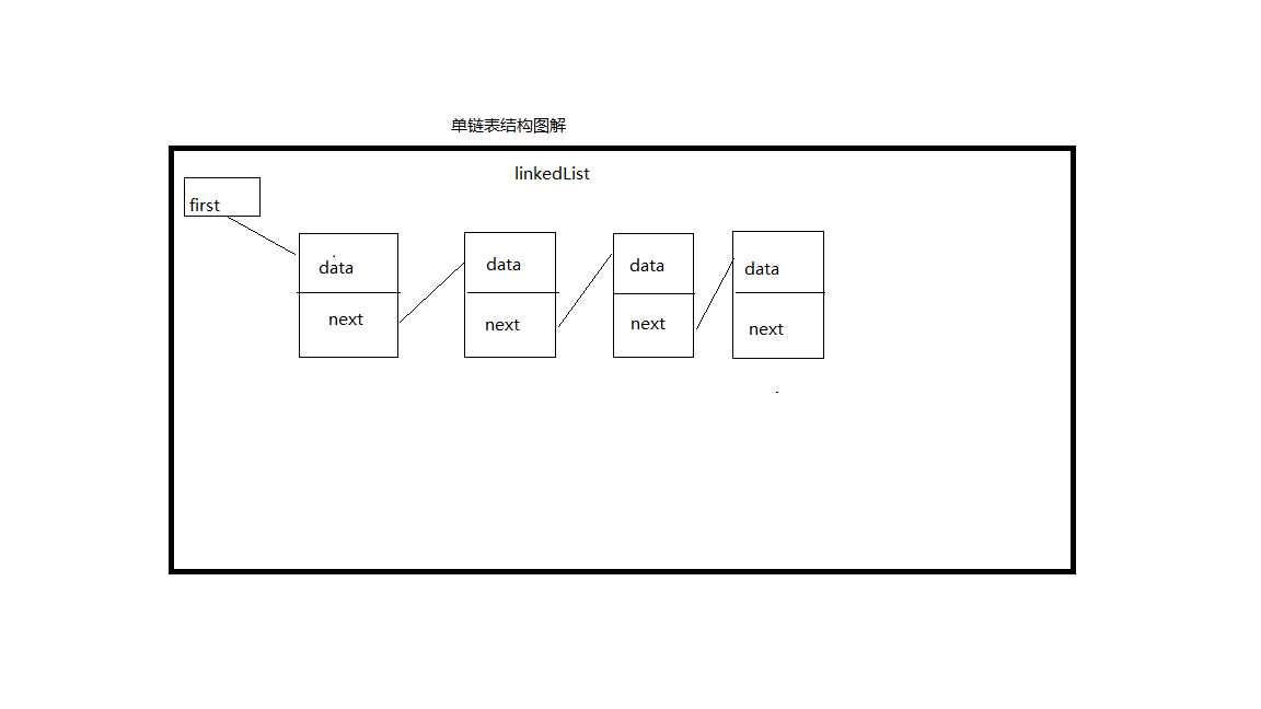 链表数据结构图解 和 代码实现