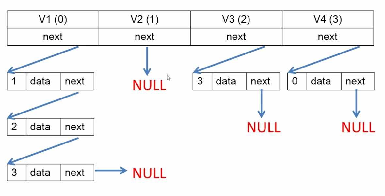 数据结构c  版-图