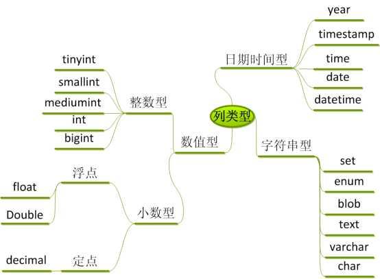 对于结构的查看:使用的是show 对于数据的查看:使用的是select关键字