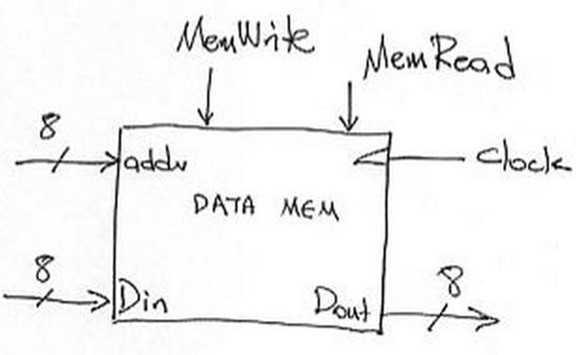 cpu的组成结构及其原理