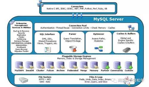 物理文件 (file sysgtem & logs) 三,mysql存储引擎