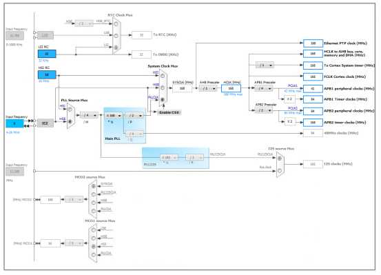 一,工程配置 本项目使用stm32407开发板,phy芯片为lan8720a,硬件原理
