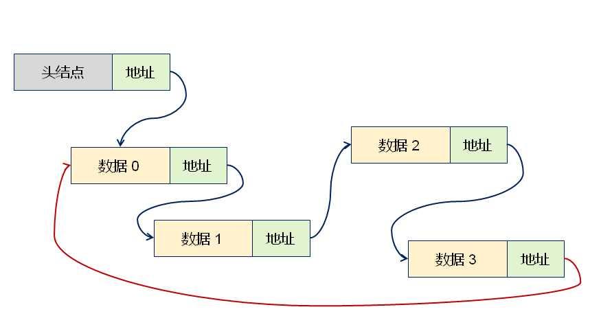 循环链表的继承层次结构