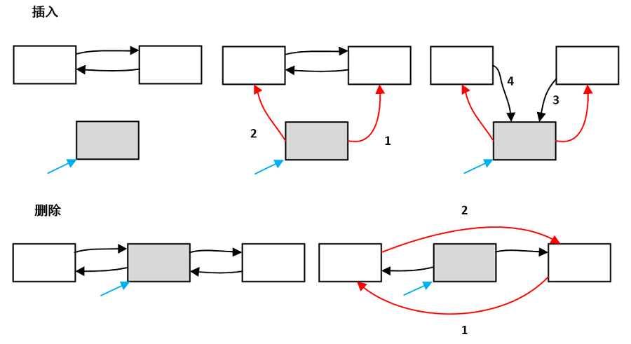 数据结构--双向循环链表