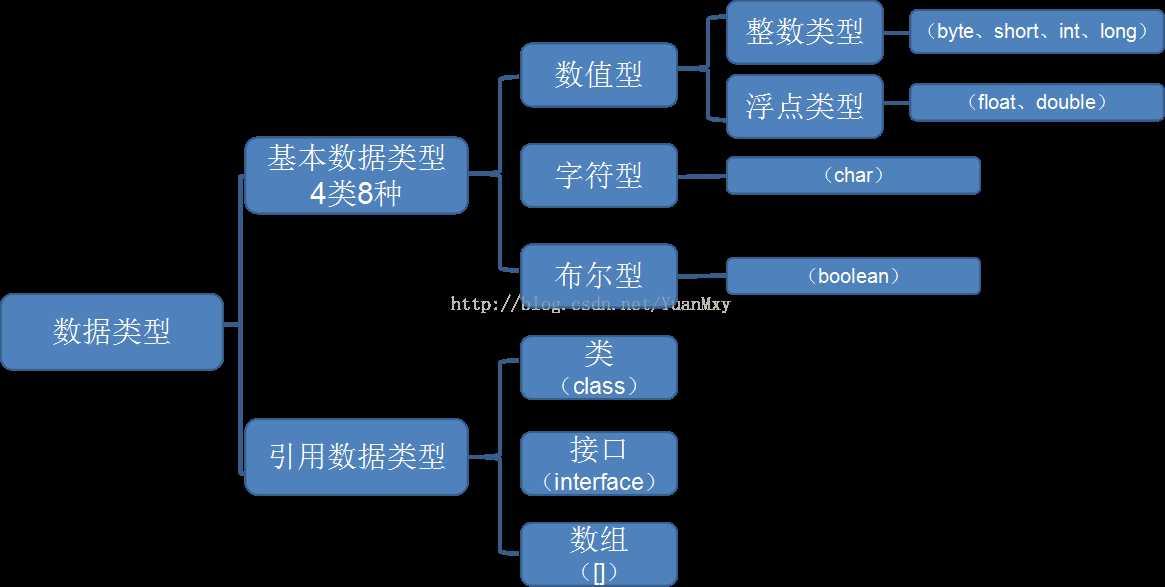 java 数据结构图