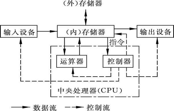 2,计算机系统组成
