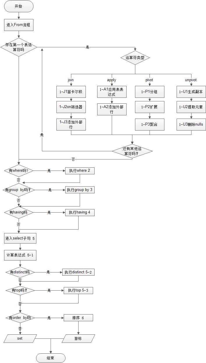 数据结构顺序表流程图