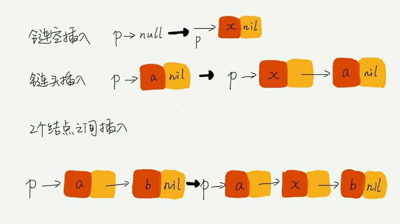 参考自:极客时间《数据结构与算法之美 》专栏 链表(下) 标签:.