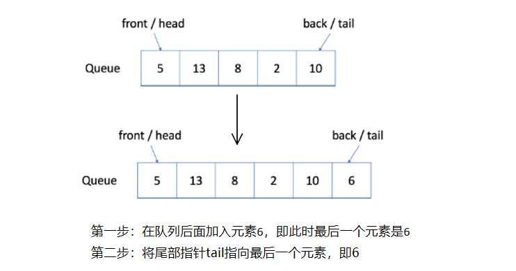 数据结构:队列