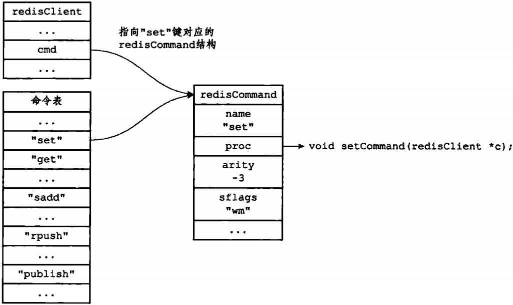 command结构体,客户端状态的cmd指针会指向这个rediscommand结构体,如