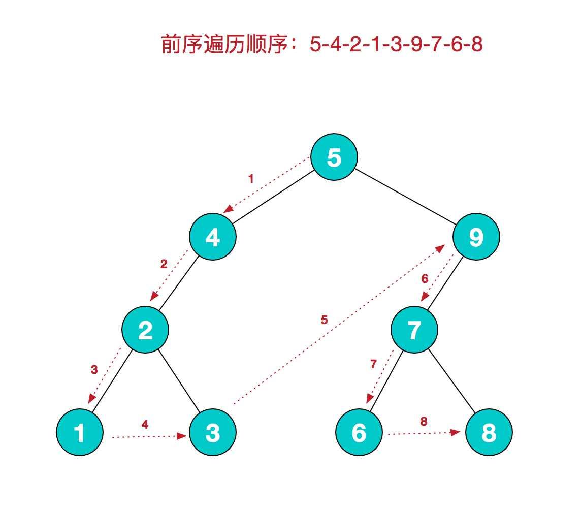 数据结构(二)之二叉树