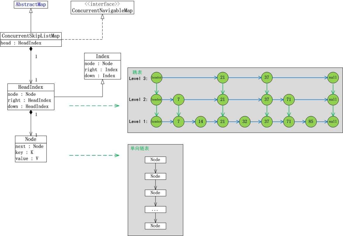 编程语言 > 详细  二, concurrentskiplistmap数据结构 concurrent