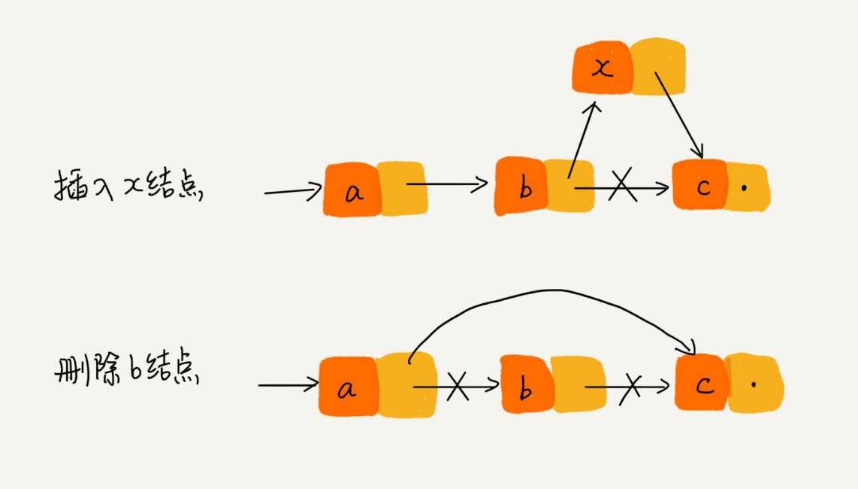 数据结构(二)之链表