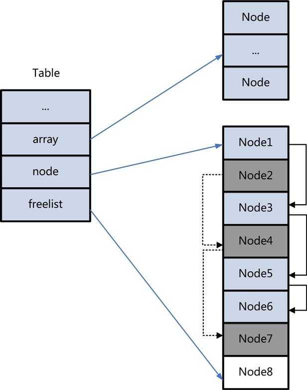 lua数据结构和内存占用分析