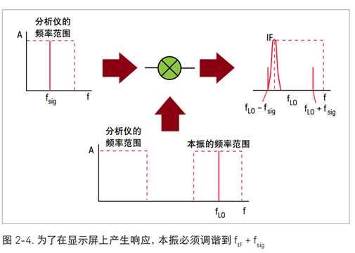 本振信号电路图