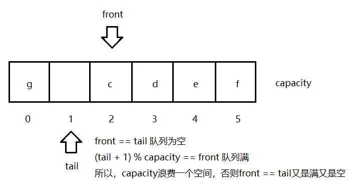 我理解的数据结构(三)—— 队列(queue)