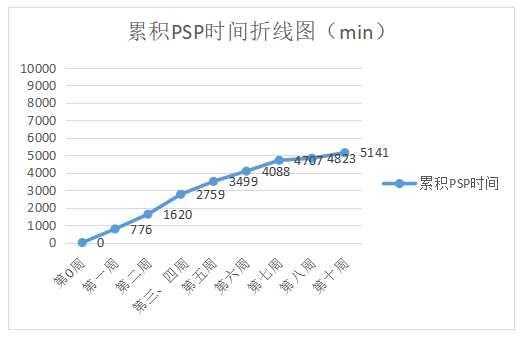 (五)累计psp时间折线图