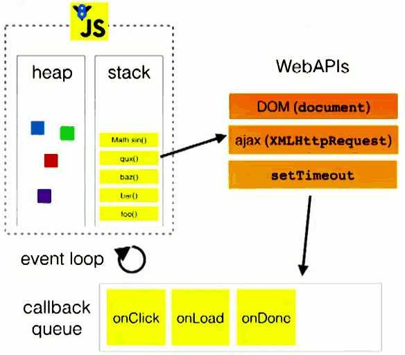 """任务队列是""""先进先出""""的数据结构,先来的优先被主线程读取."""