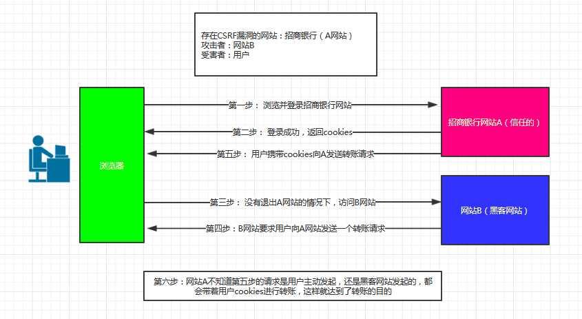 django 淺談CSRF(Cross-site request forgery)跨站請求偽造