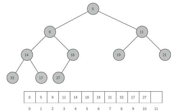 树及其衍生算法(trees and tree algorithms)