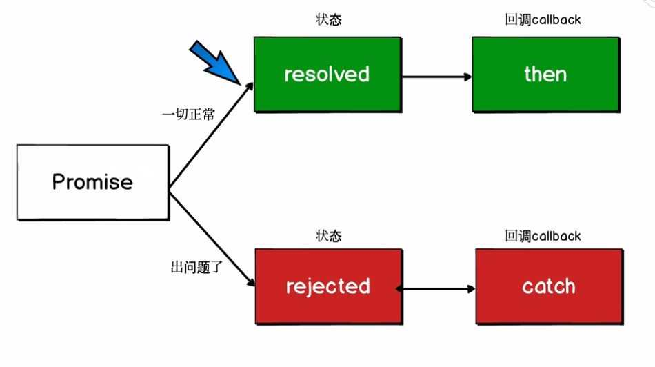 promise的用法_promise的原理