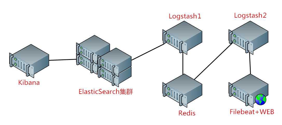 Docker搭建ElasticSearch+Redis+Logstash+Filebeat日誌分析系統- IT閱讀