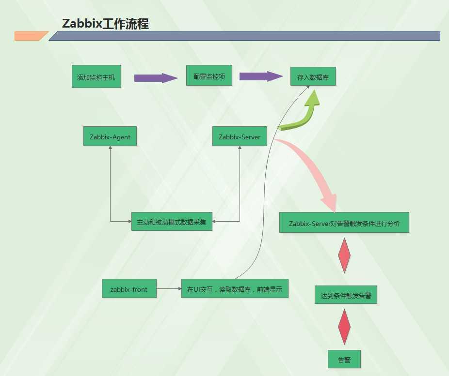 ipmi基於zabbix的硬件監控- IT閱讀