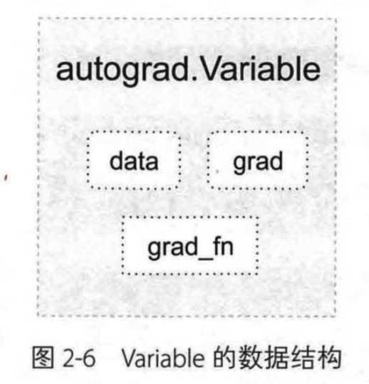 深度学习框架PyTorch一书的学习-第三章-Tensor和autograd-2-autograd-布