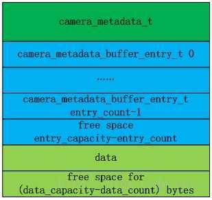 Android : Camera HAL3的参数传递(CameraMetadata)-布布扣移动